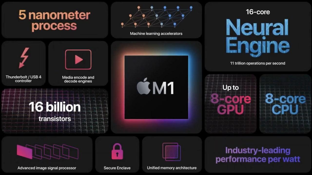 Apple m1 j