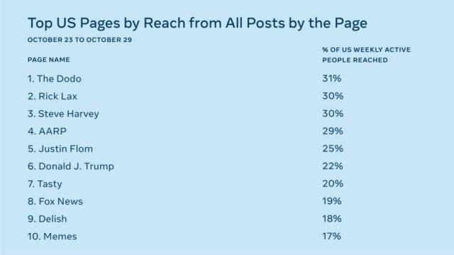 Estadísticas de Facebook.