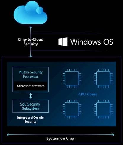 Microsoft Plutón
