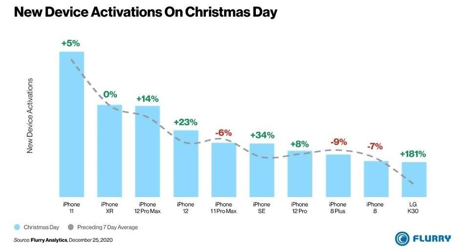 Un estudio determinó los 10 modelos de smartphones más activados durante la noche de Navidad. Y el iPhone habría sido el regalo preferido.