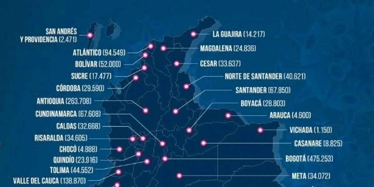 Colombia suma 12.105 casos de covid-19 y llega a 1,65 millones de contagios