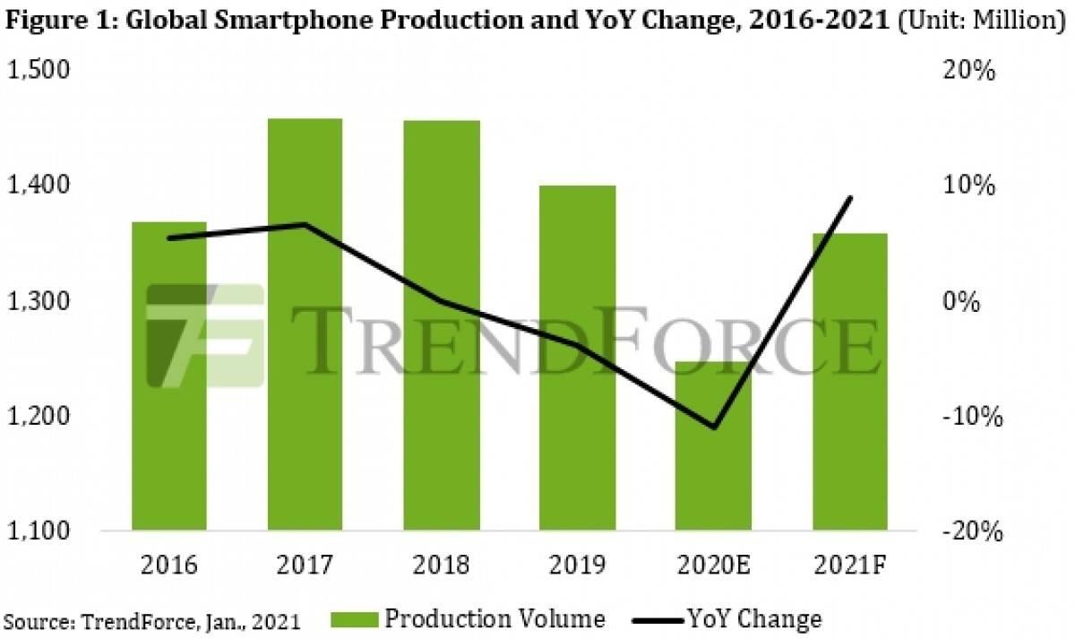 TrendForce cifras producción celulares 2020