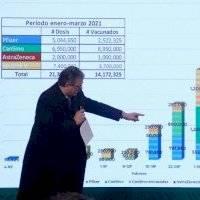 El Gobierno de AMLO proyecta vacunar contra Covid-19 a 14.1 millones a finales de marzo
