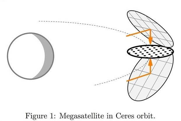 Ceres Satélite