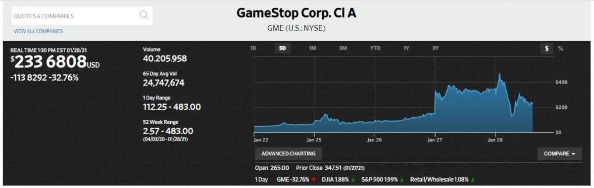 GameStop y su evolución reciente en Wall Street.