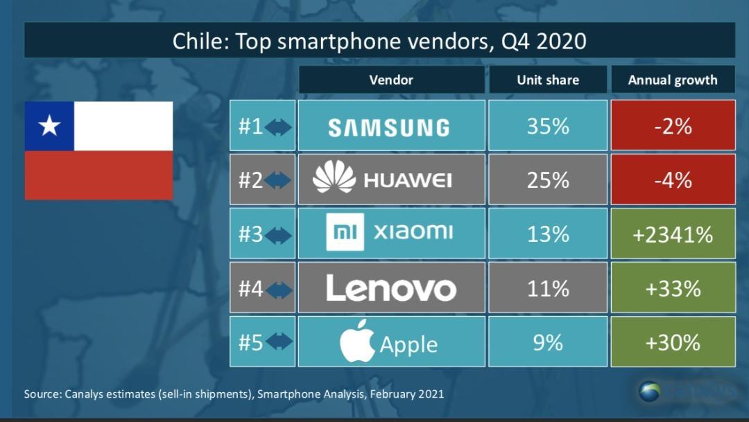 Xiaomi crece mutantemente en Chile y estos números lo respaldan