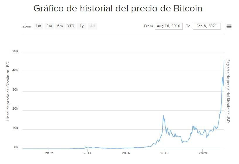 Gráfico historial Bitcoin