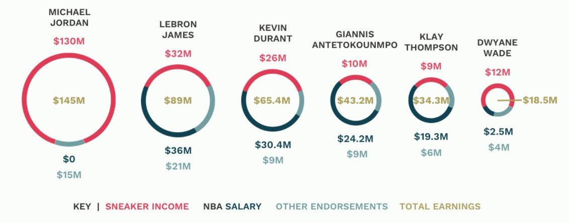 Cifras por ventas de zapatillas en la NBA.