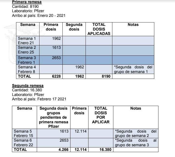 MSP indica que el segundo lote de vacunas llegaron al país.