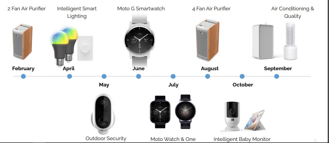 Se filtra una presentación a inversionistas que confirma la existencia de tres relojes inteligentes desarrollados por Motorola.