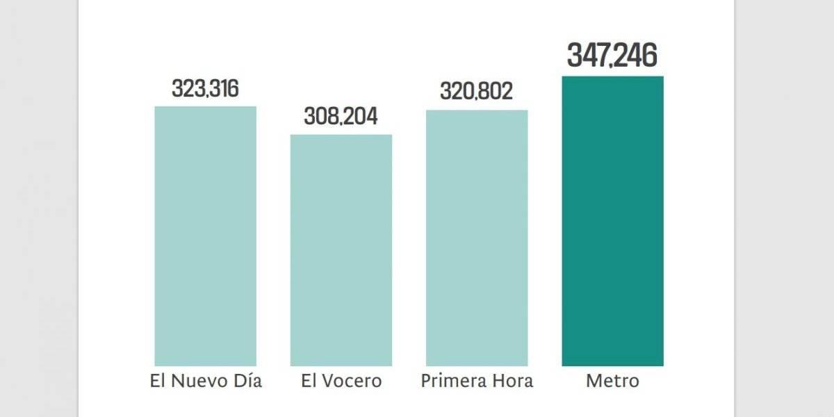 Estudio confirma Metro es el periódico de mayor lectoría en Puerto Rico