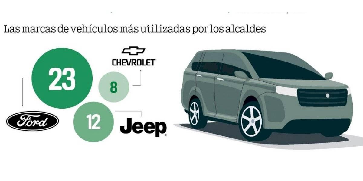Bien monta'os los alcaldes: Gastos de vehículos por municipio